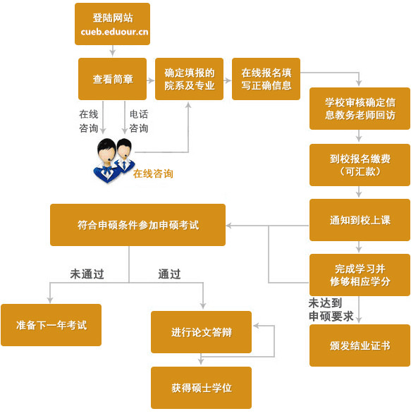 首都经济贸易大学在职研究生申硕流程